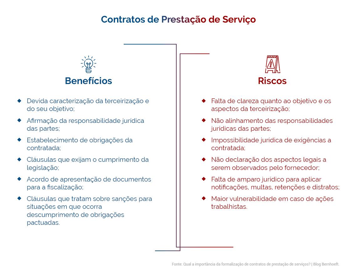 Benefícios e Riscos de Contratos de Prestação de Serviço