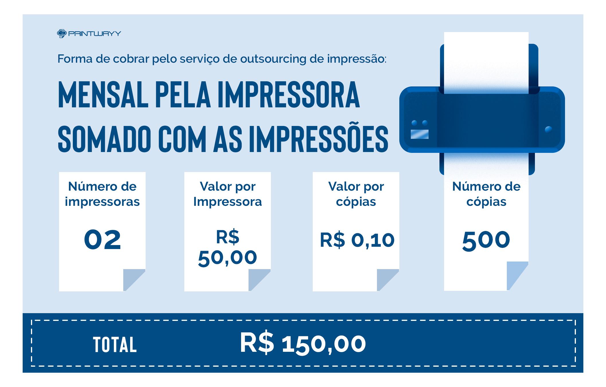 Infográfico da Forma de cobrar pelo serviço de outsourcing de impressão - mensal pela impressora somado com as impressões.