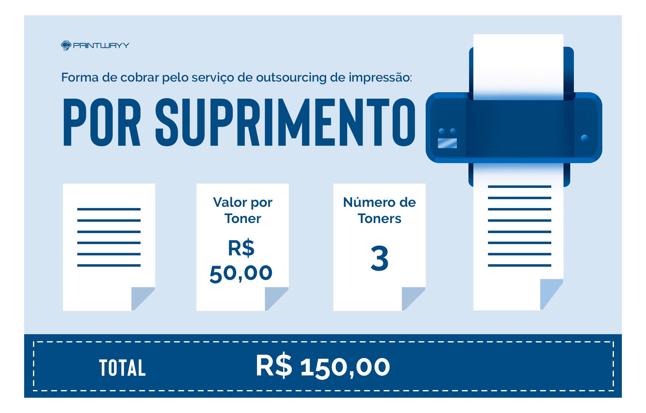 Infográfico da Forma de cobrar pelo serviço de outsourcing de impressão - por suprimento.