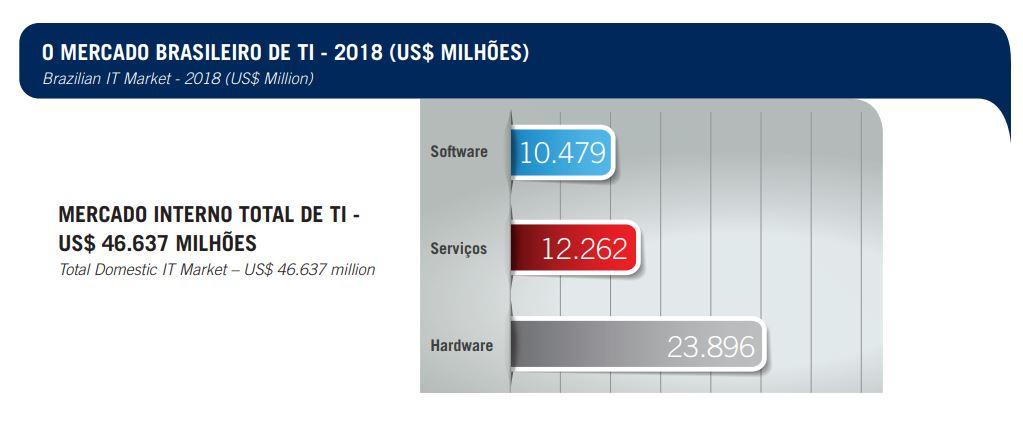 Gráficos e tabelas fornecidos pelo relatório da ABES e IDC