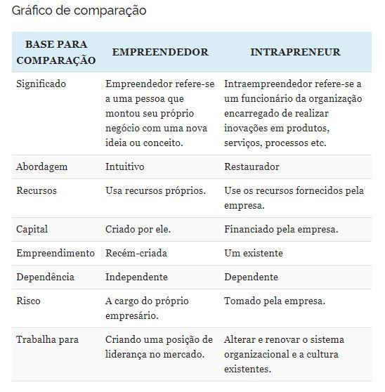 Tabela com comparação feita pela Key Differences entre os perfis do intraempreendedor e do empreendedor.