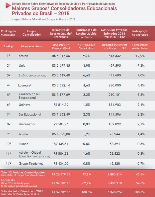 Gráfico da Hoper Educacional sobre as maiores instituições de ensino privadas no Brasil.