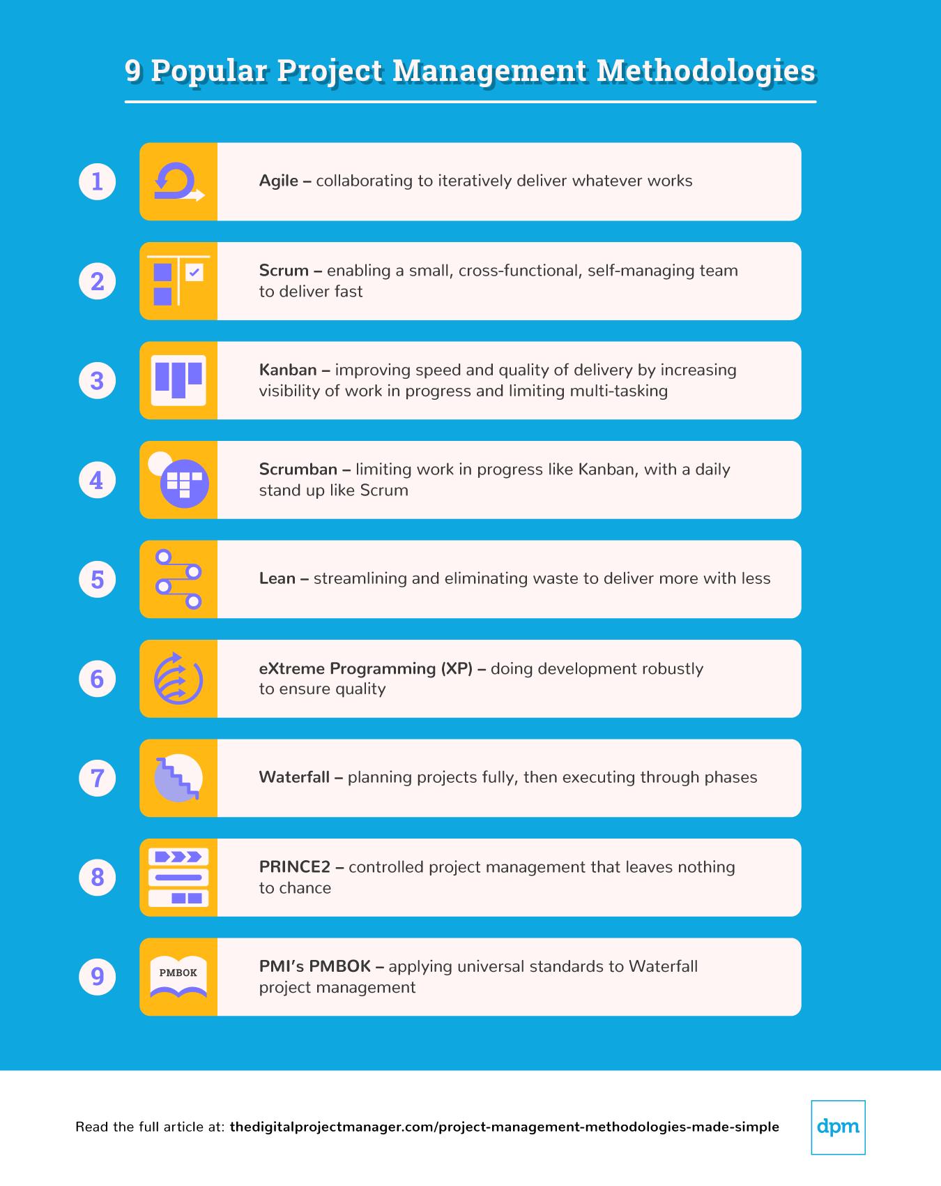 9 metodologias de gestão de projetos mais utilizadas segundo a DPM.