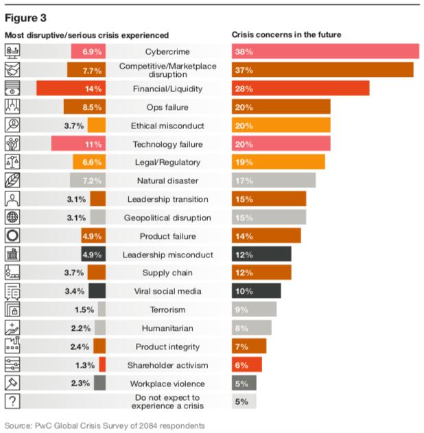 Gráfico sobre crise de imagem do estudo Crisis Preparedness as the next competitive advantage: Learning from 4,500 crises.