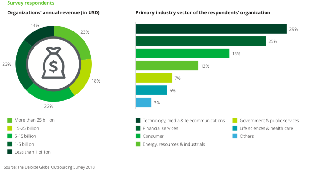 Gráfico demonstrando os dados da pesquisa 2018 global outsourcing survey.