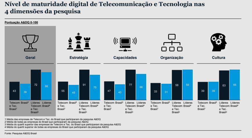 Gráfico transformação digital no Brasil - fonte McKinsey & Company.