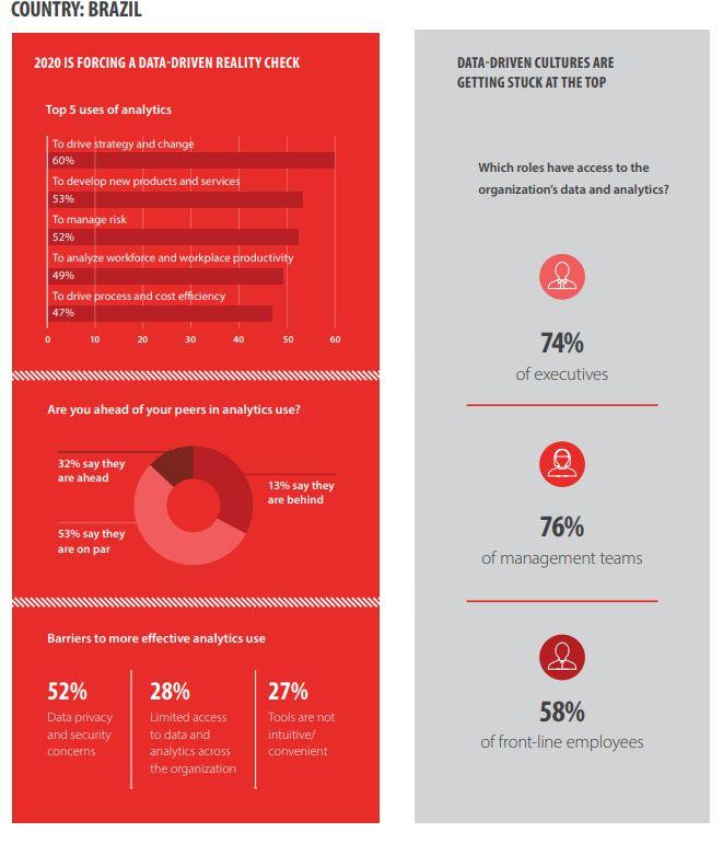 Gráfico da Global State of Enterprise Analytics 2020.